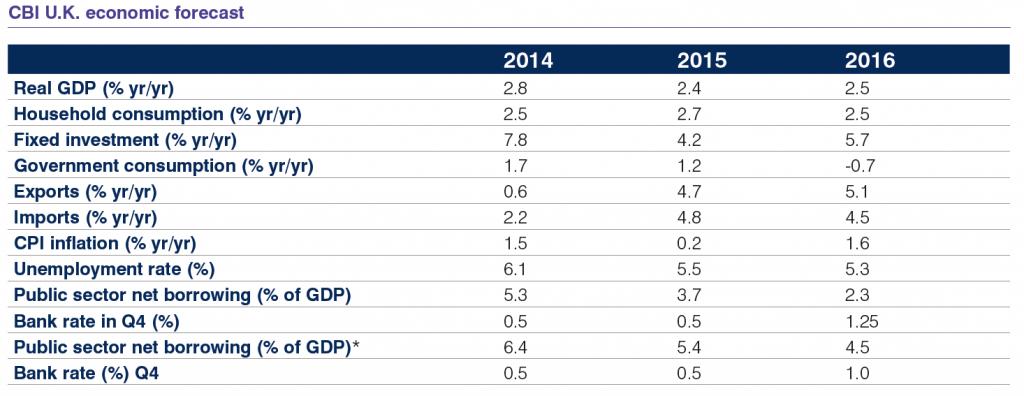 CBI U.K. economic forecast