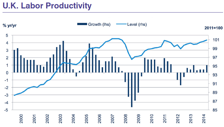 UK Labor Productivity