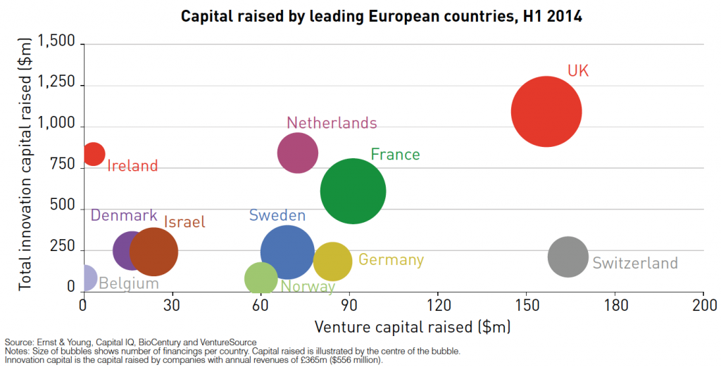 Biotech - capital raised by leading European countries, H1 2014